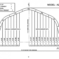 A Model 2
