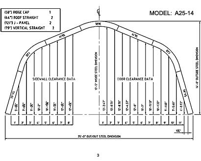 A Model 3