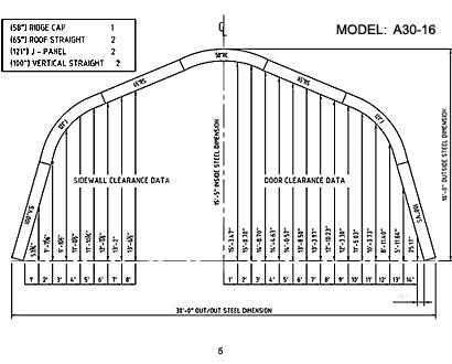 A Model 5