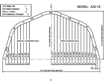 A Model 6