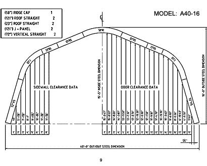 A Model 9