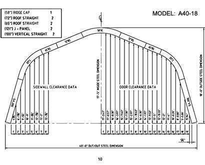 A Model 10
