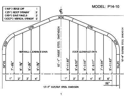 P Model 1
