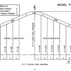 P Model 2