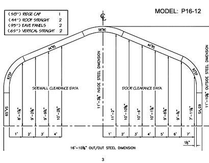 P Model 3