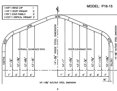 P Model 4