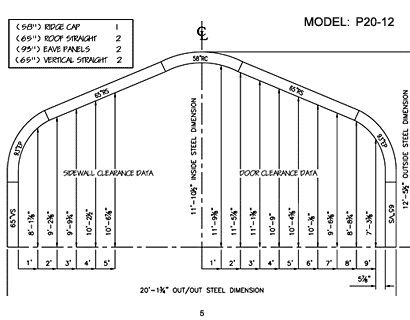 P Model 5