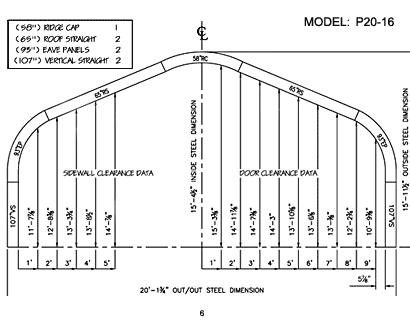 P Model 6
