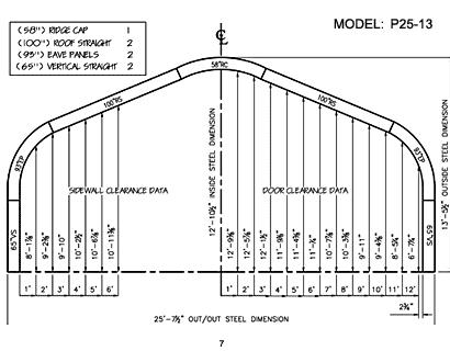 P Model 7