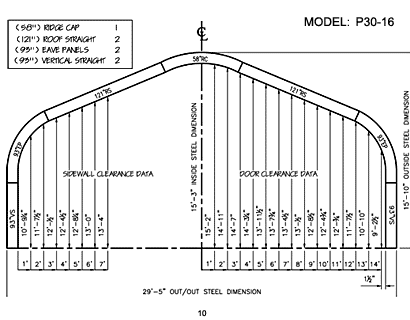 P Model 10