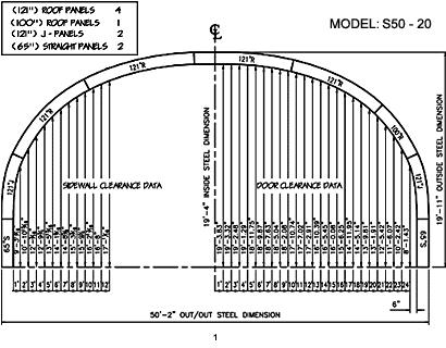 S Model 1