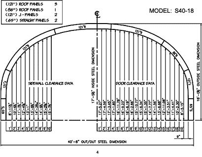 S Model 4