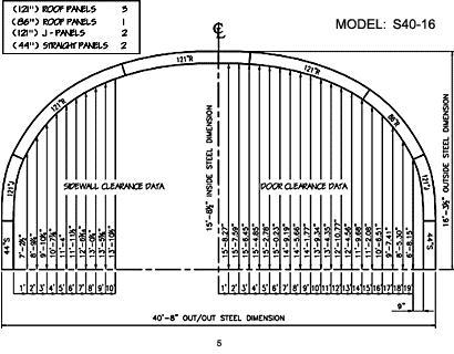 S Model 5