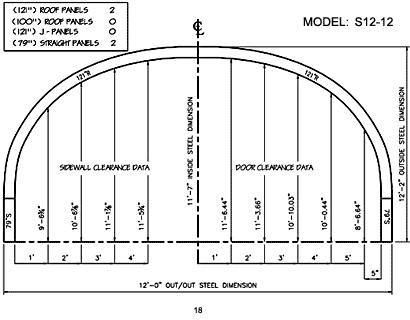 S Model 18
