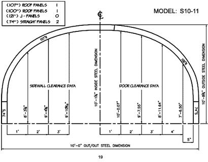 S Model 19